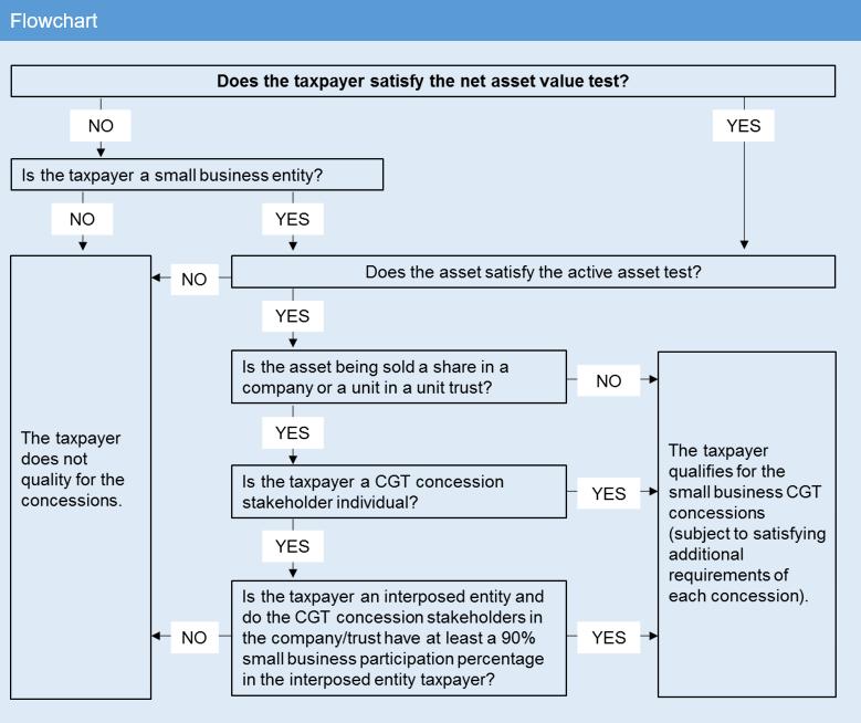 flowchart net asset value test