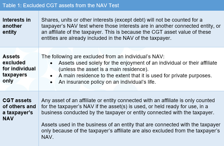 table 1 excluded CGT assets
