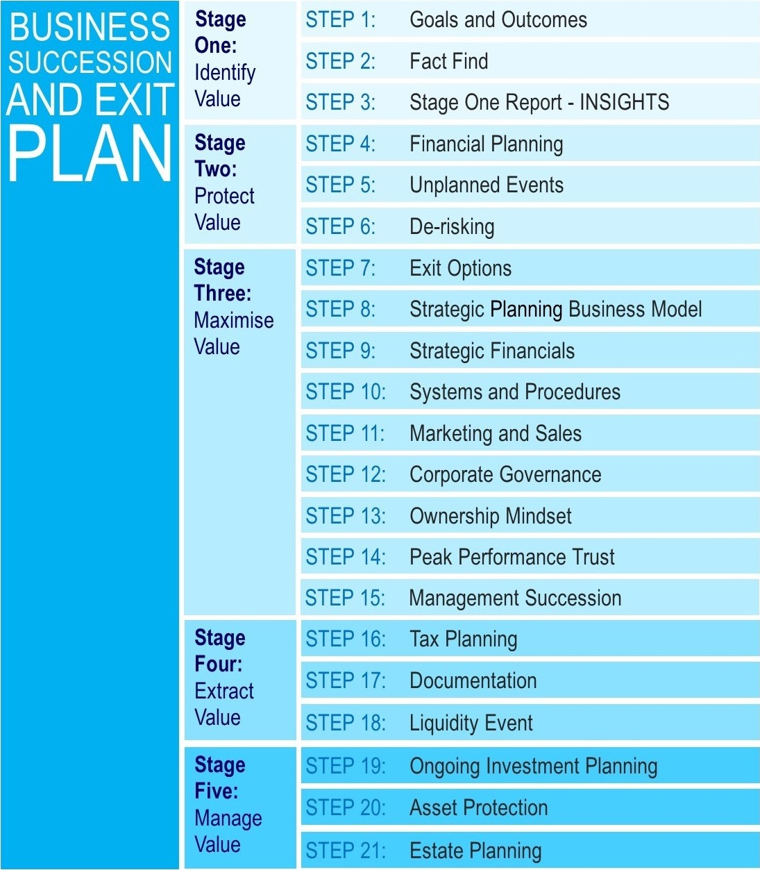 21 step in business succession & exit plan