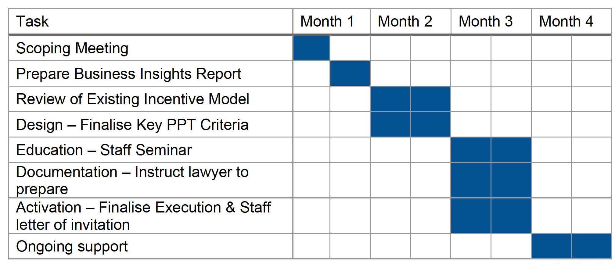 Succession Plus ESOP Implementation Table
