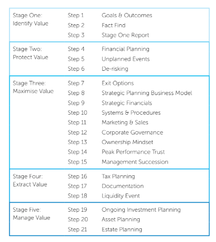 business insights report 21 step table
