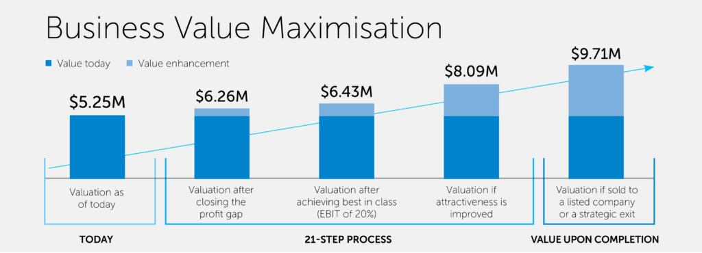 Business value maximisation graph